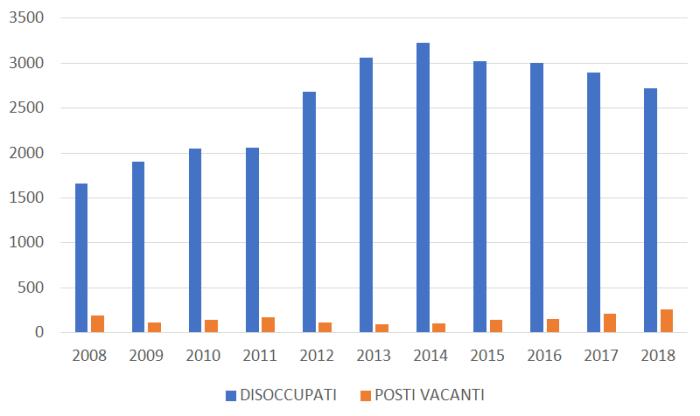 disoccupati-vacanti